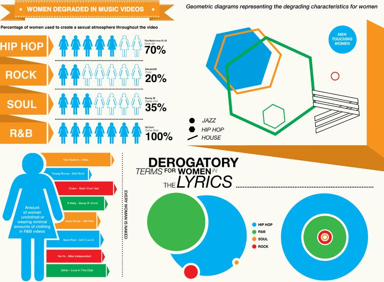 Women Degraded in Music Videos Infographics